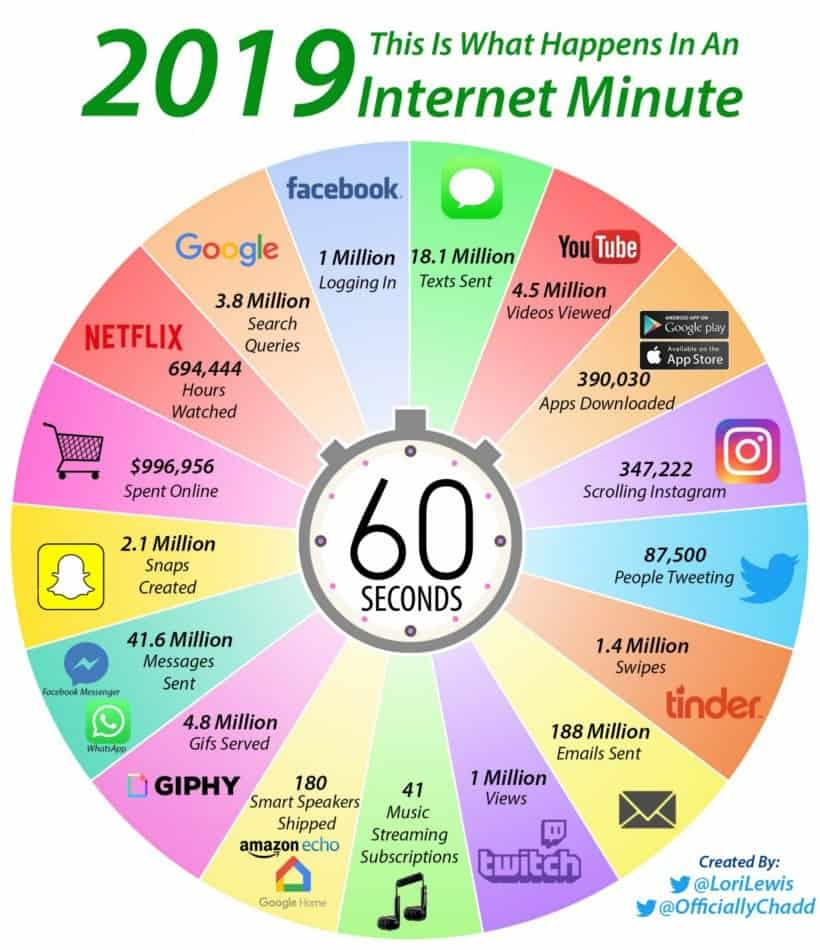 The Shocking Things That Happen in an Internet Minute in 2019
